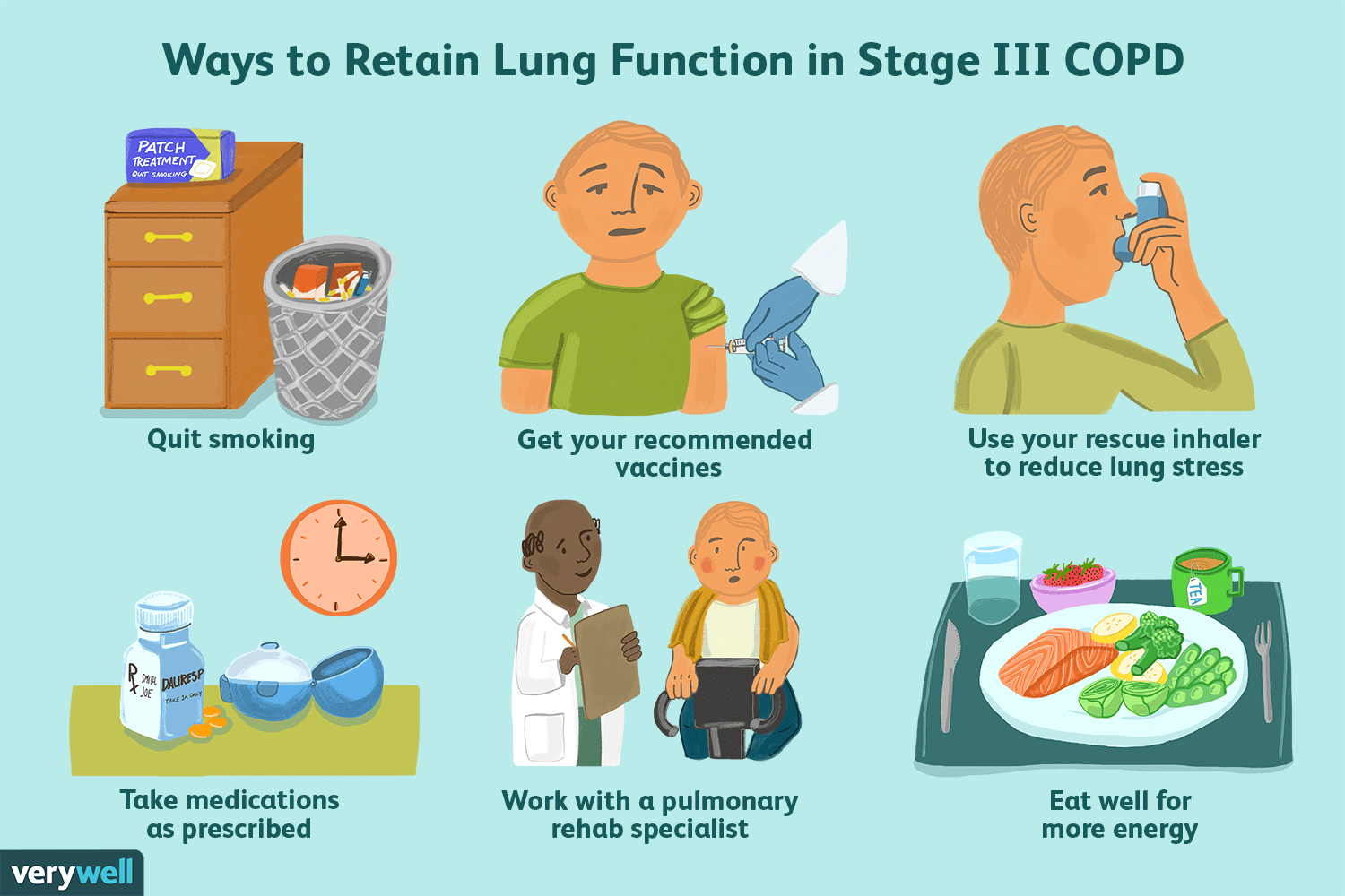 what are the 4 stages of copd