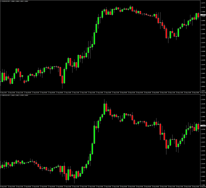 Currency Pair for Forex Trading